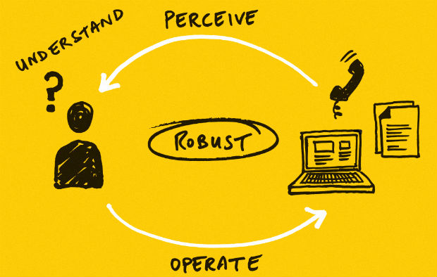 A sketch showing 'perceive, operate, understand, robust' - the four principles of making something accessible